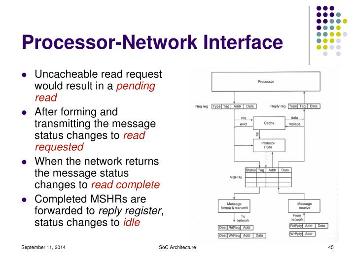 Processor-Network Interface