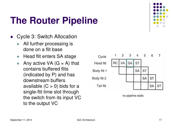 The Router Pipeline