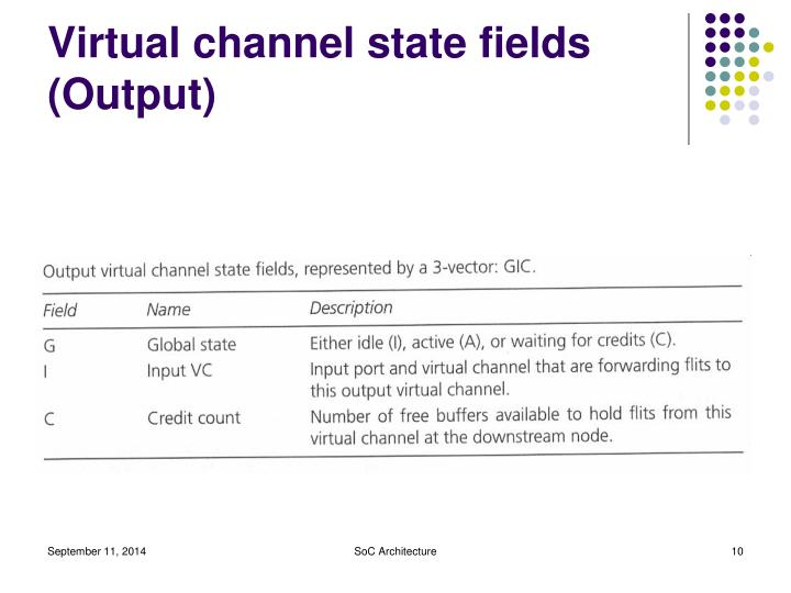 Virtual channel state fields