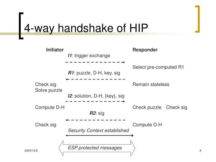 4-way handshake of HIP