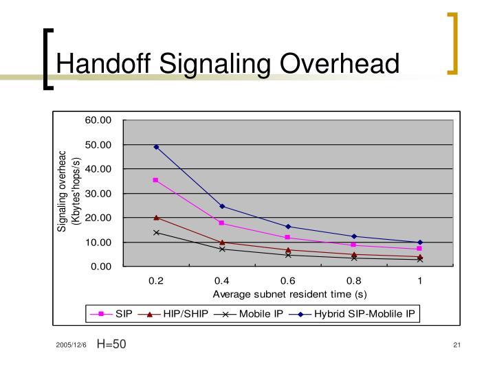 Handoff Signaling Overhead