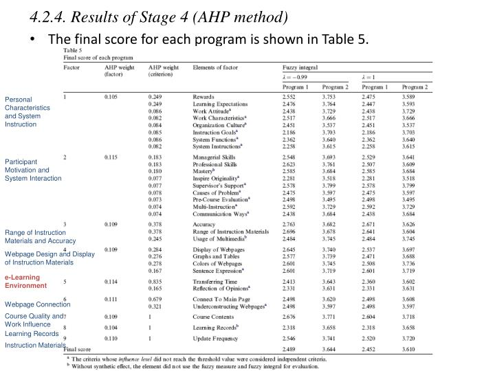 4.2.4. Results of Stage 4 (AHP method)