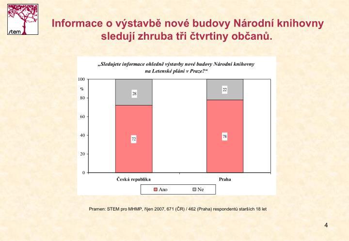 Informace o výstavbě nové budovy Národní knihovny sledují zhruba tři čtvrtiny občanů.