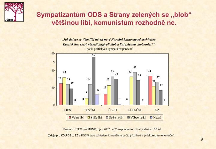 """Sympatizantům ODS a Strany zelených se """"blob"""" většinou líbí, komunistům rozhodně ne."""