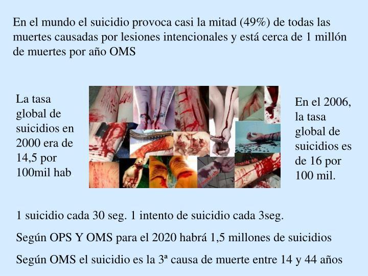 En el mundo el suicidio provoca casi la mitad (49%) de todas las muertes causadas por lesiones intencionales y está cerca de 1 millón de muertes por año OMS