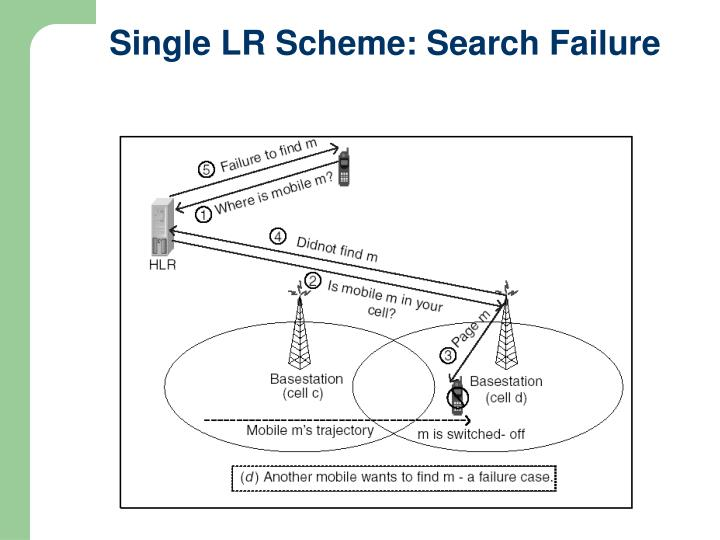 Single LR Scheme: Search Failure