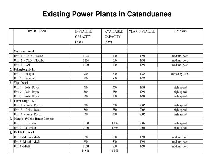 Existing Power Plants in Catanduanes