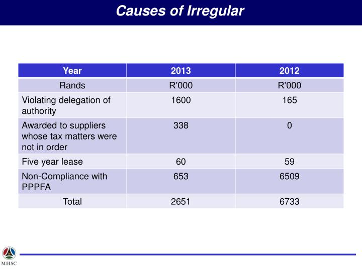 Causes of Irregular