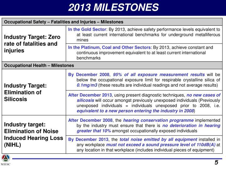 2013 MILESTONES