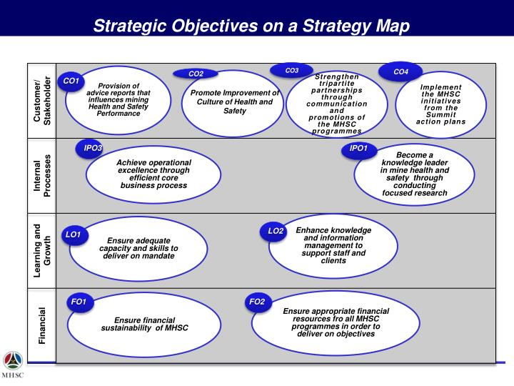 Strategic Objectives on a Strategy Map