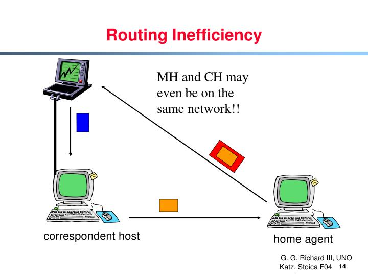 Routing Inefficiency