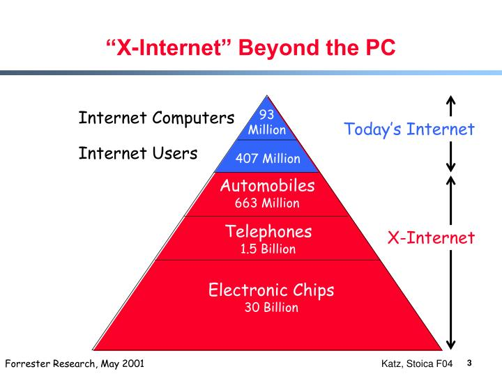 X internet beyond the pc