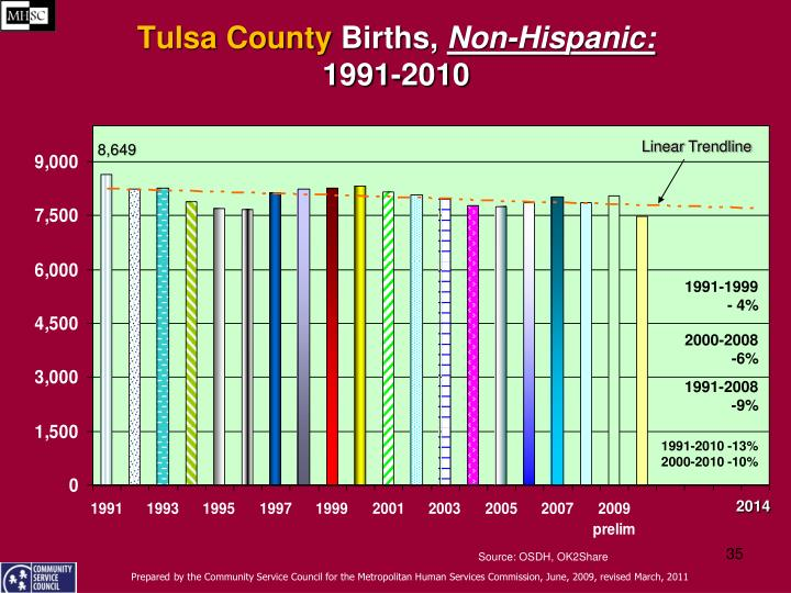 hispanic singles in tulsa county Tulsa tulsa county seat  tulsa population overview - 2014 indicator county state population1 629,598 3,878,051 number of live births2 9,381 53,286 birth rate (live births per 1000.