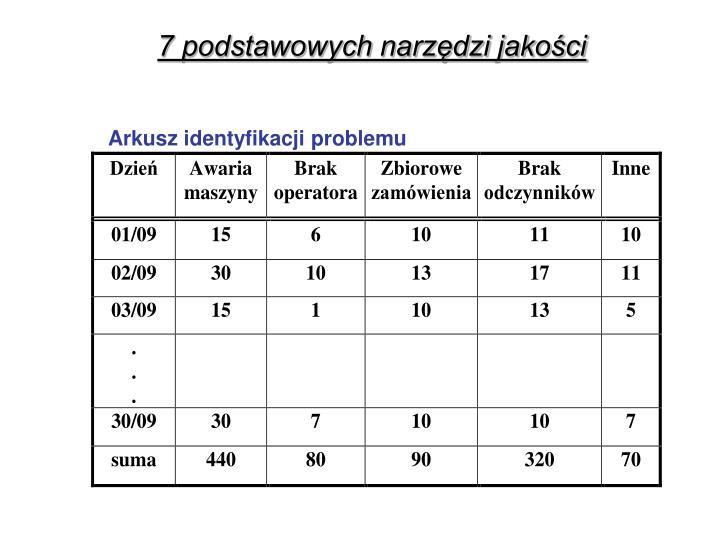 Arkusz identyfikacji problemu