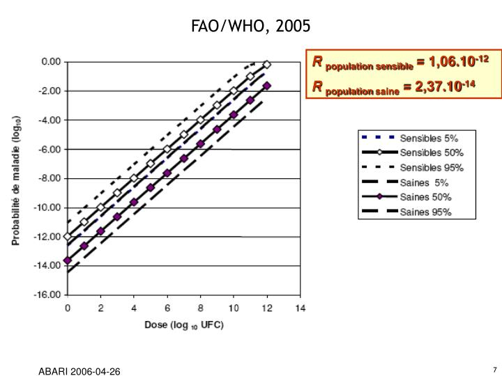 FAO/WHO, 2005