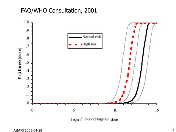 FAO/WHO Consultation, 2001
