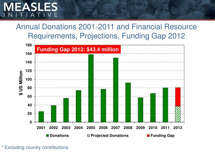 Annual Donations 2001-2011 and Financial Resource Requirements, Projections, Funding Gap 2012
