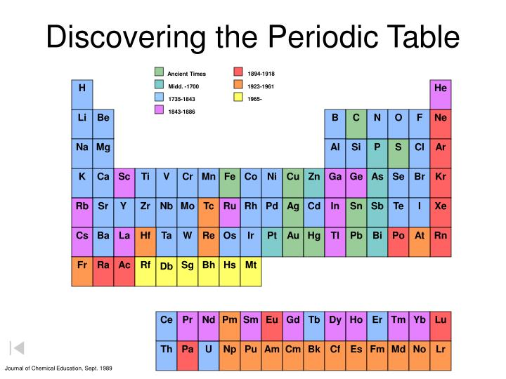 Discovering the periodic table1