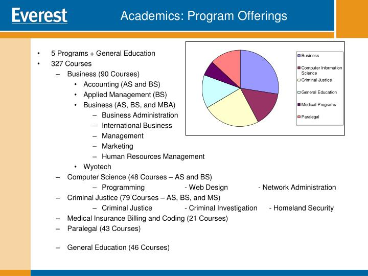 Academics: Program Offerings