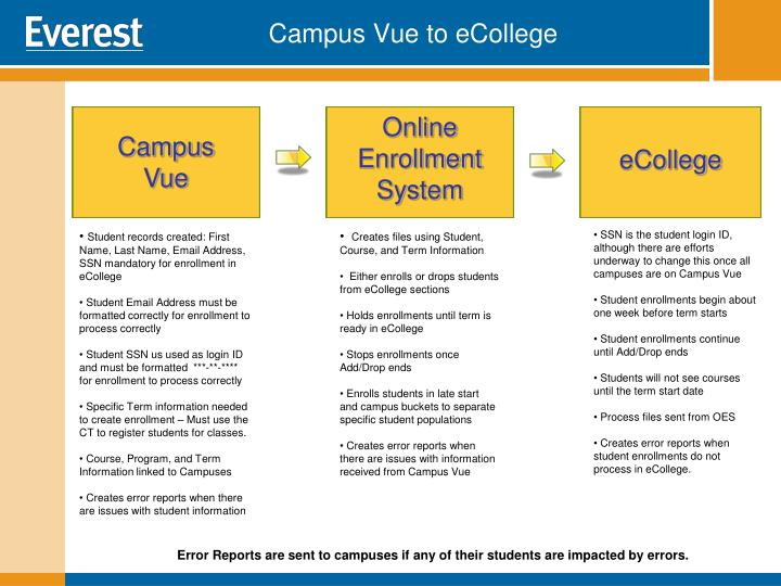 Campus Vue to eCollege