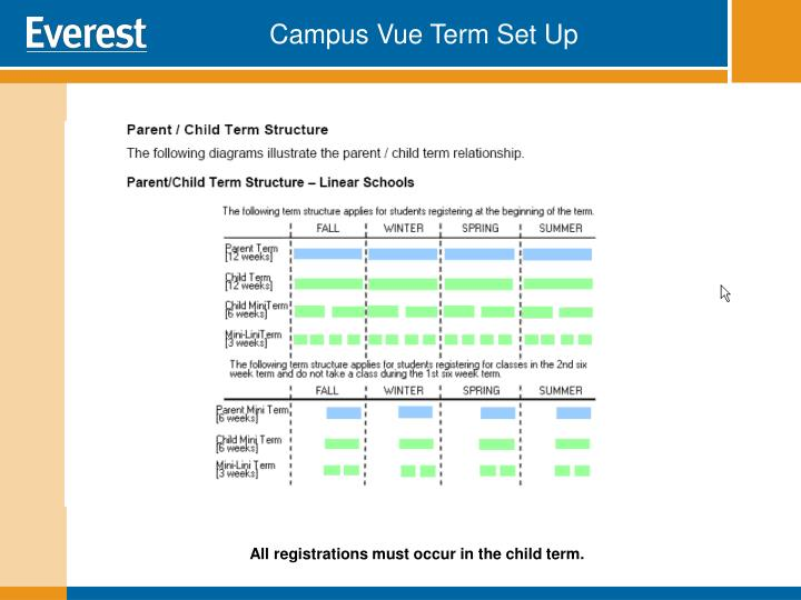 Campus Vue Term Set Up