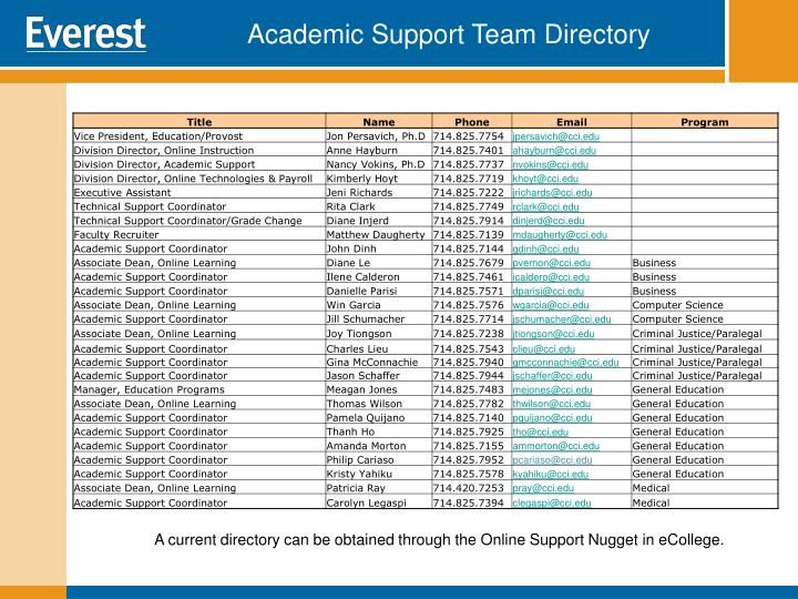 Academic Support Team Directory