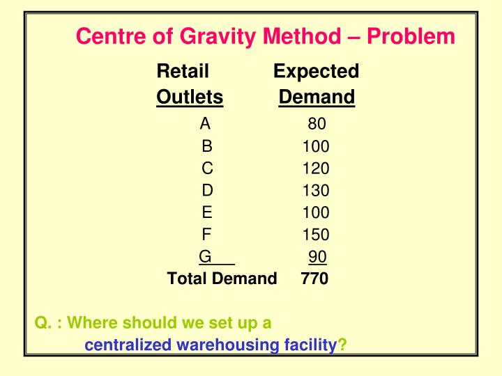Centre of Gravity Method – Problem
