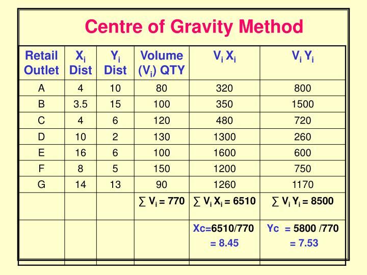 Centre of Gravity Method