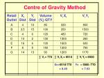centre of gravity method1