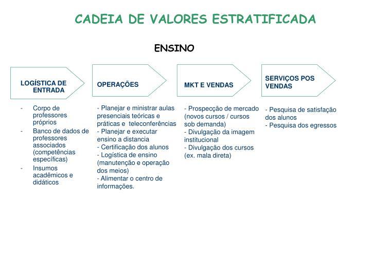 CADEIA DE VALORES ESTRATIFICADA