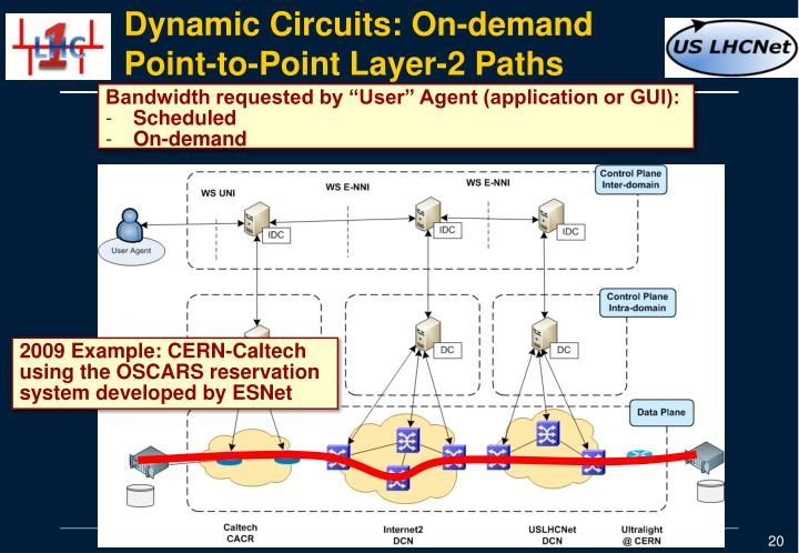 Dynamic Circuits: On-demand Point-to-Point Layer-2 Paths
