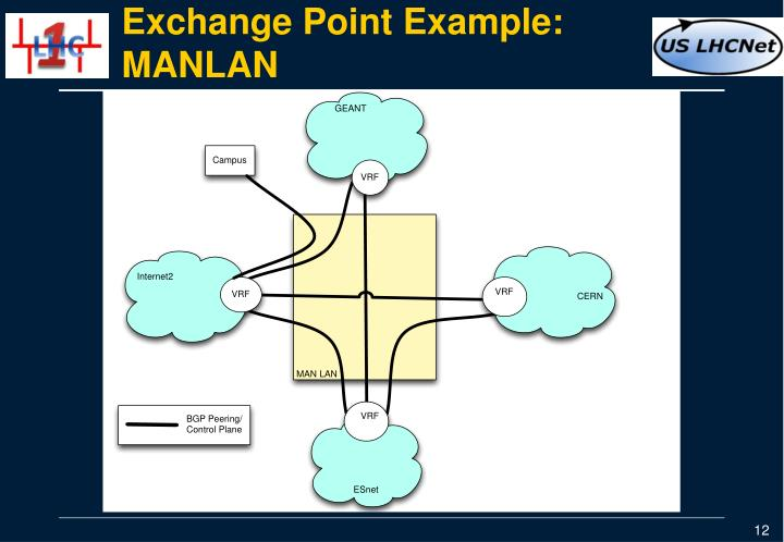 Exchange Point Example: MANLAN