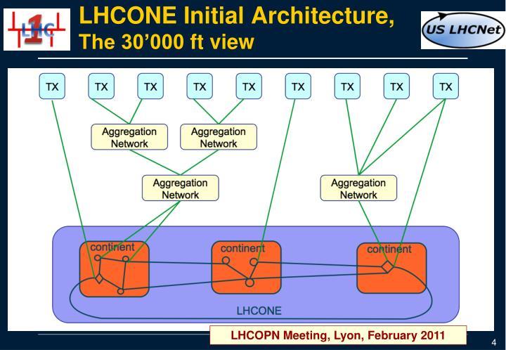 LHCONE Initial Architecture,