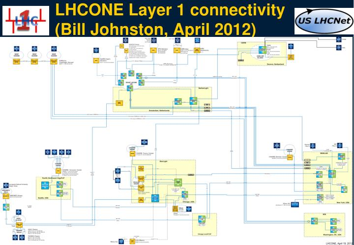 LHCONE Layer 1 connectivity