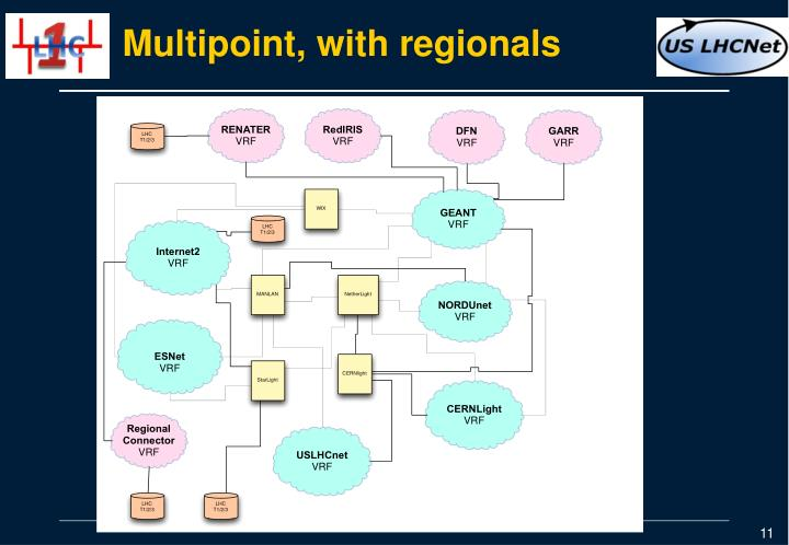 Multipoint, with regionals