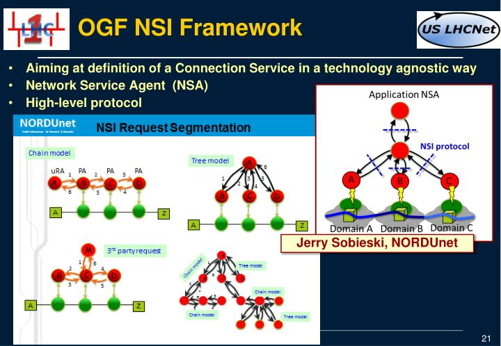 OGF NSI Framework