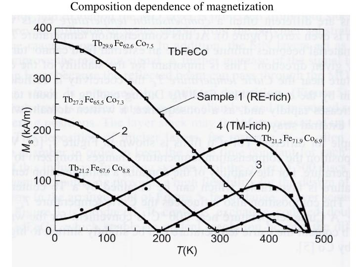 Composition dependence of magnetization