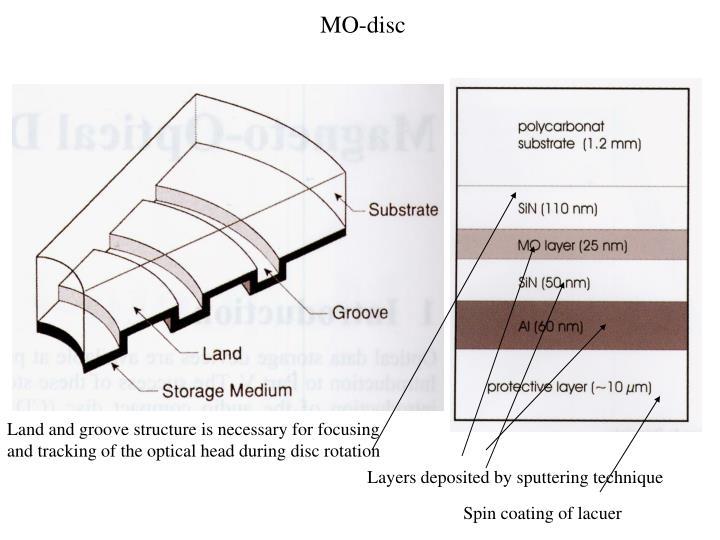 MO-disc