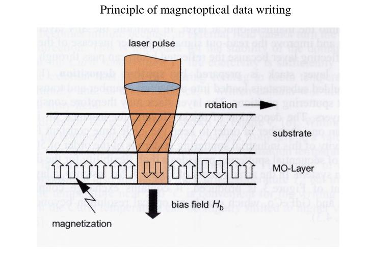 Principle of magnetoptical data writing