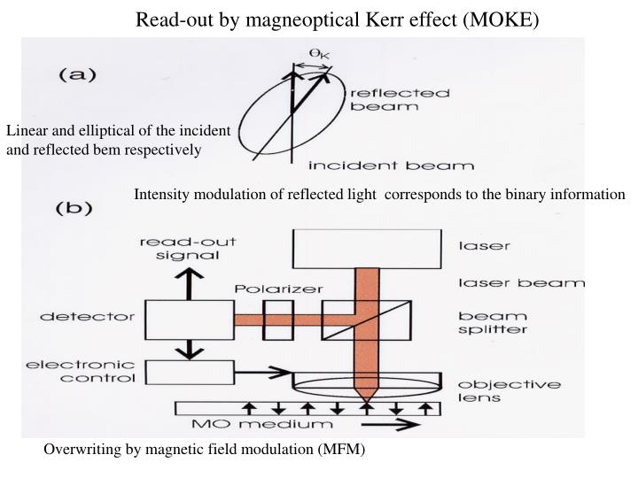 Read-out by magneoptical Kerr effect (MOKE)
