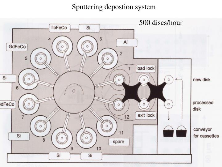 Sputtering depostion system