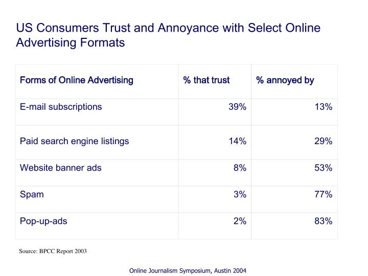 Forms of Online Advertising