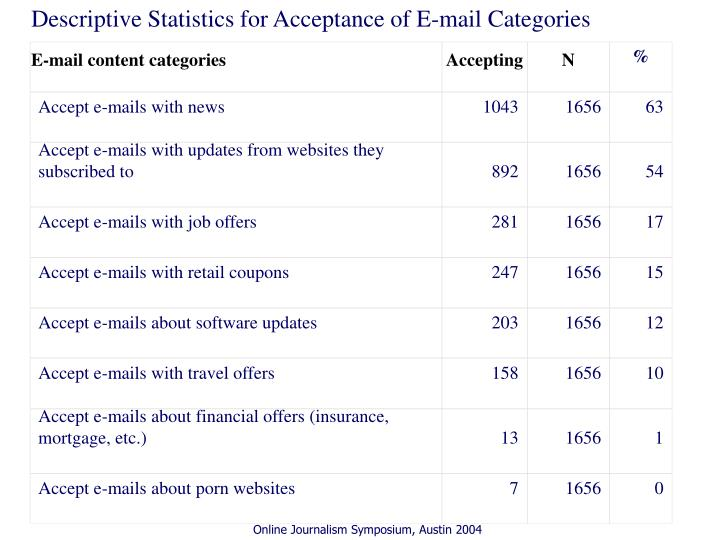 Descriptive Statistics for Acceptance of E-mail Categories