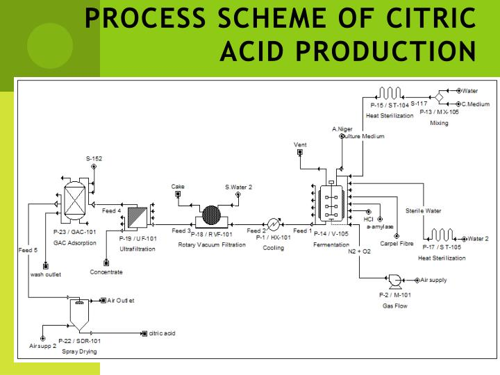 PROCESS SCHEME OF CITRIC ACID PRODUCTION