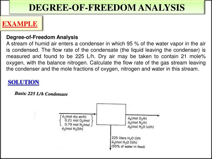DEGREE-OF-FREEDOM ANALYSIS