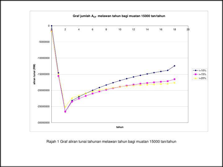 Rajah 1 Graf aliran tunai tahunan melawan tahun bagi muatan 15000 tan/tahun