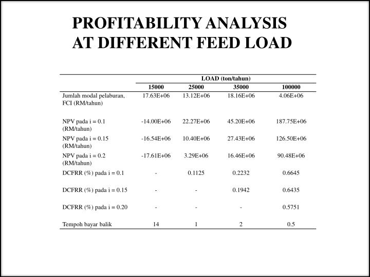 PROFITABILITY ANALYSIS AT DIFFERENT FEED LOAD