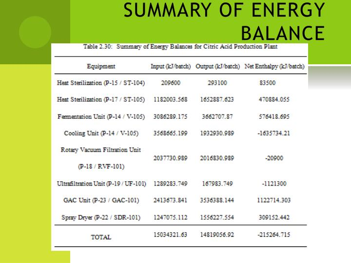 SUMMARY OF ENERGY BALANCE