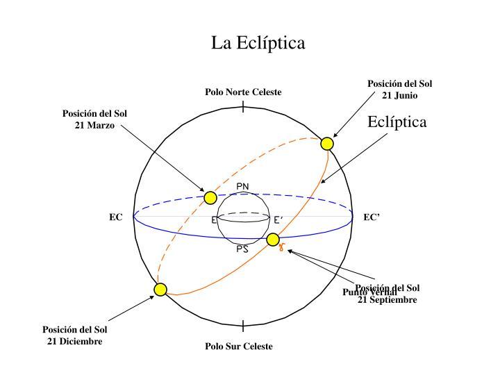 La Eclíptica
