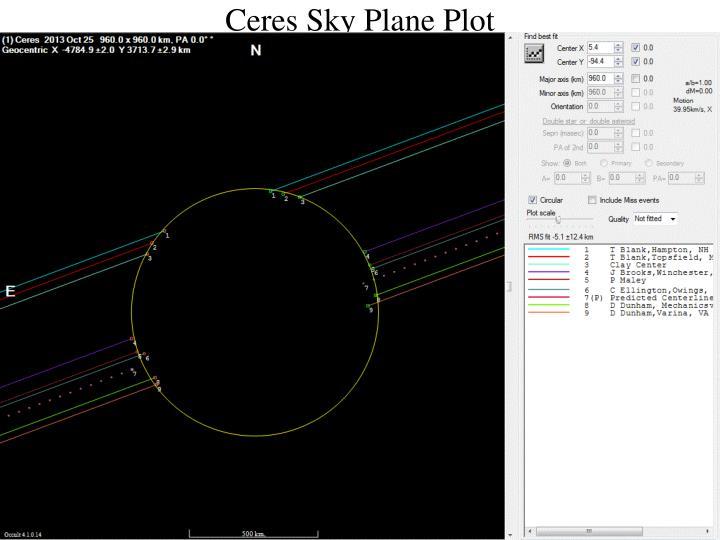 Ceres Sky Plane Plot